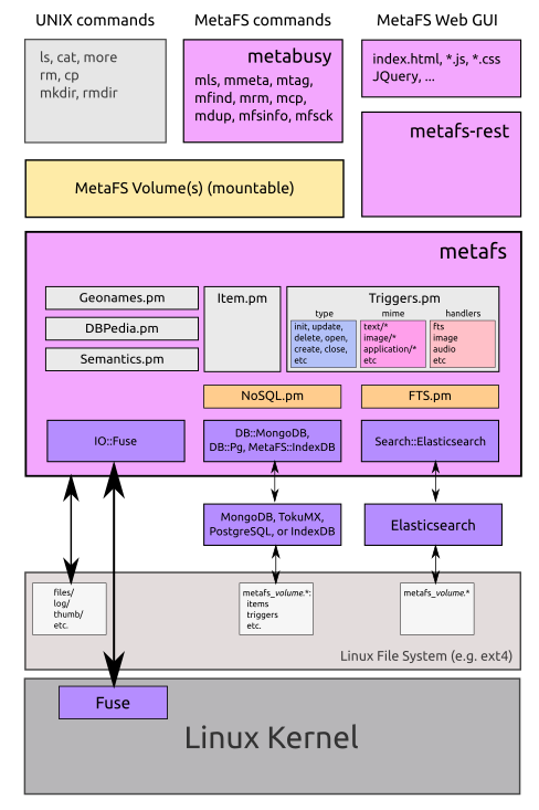 MetaFS org: Blog